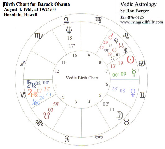 birth chart for Barack Obama